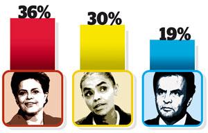 A�cio sobe, Marina oscila e Dilma cai